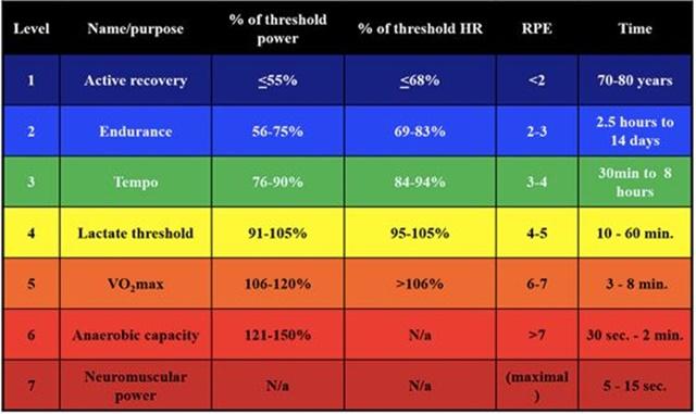 Calcular zonas de entrenamiento ciclismo training peaks