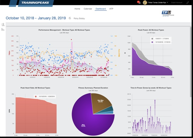 Training peaks dashboard