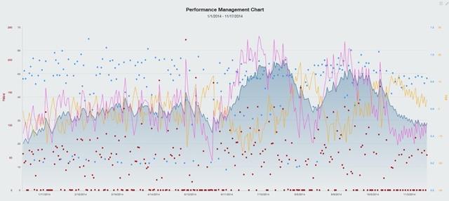 Training peaks graficos ciclisnmo