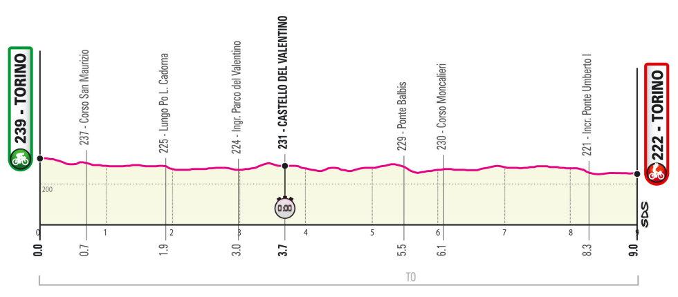 Giro de Italia 2021 Perfil etapa 1