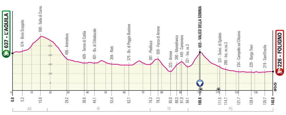 Giro de Italia 2021 Perfil etapa 10