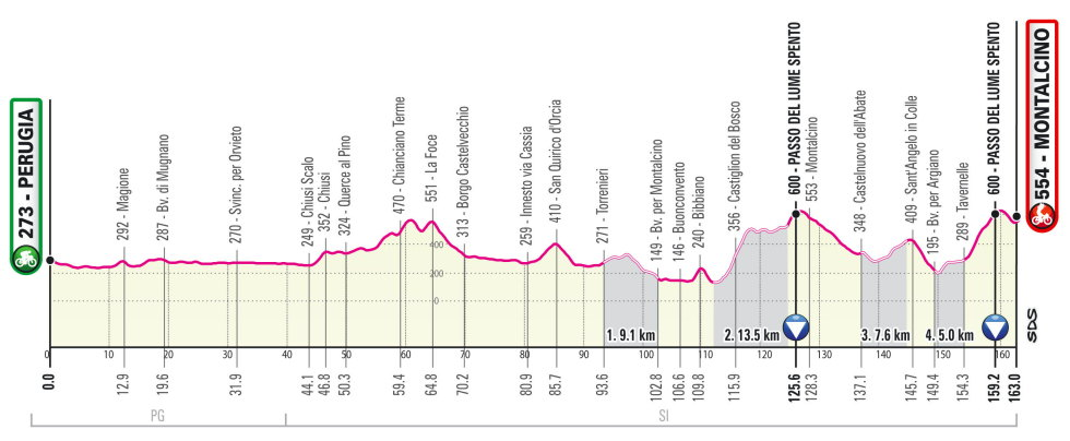 Giro de Italia 2021 Perfil etapa 11
