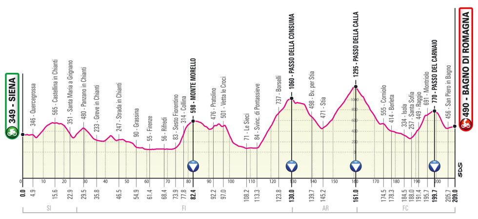 Giro de Italia 2021 Perfil etapa 12