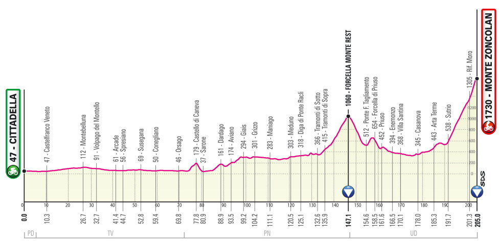 Giro de Italia 2021 Perfil etapa 14