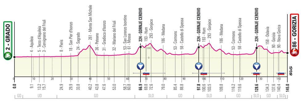 Giro de Italia 2021 Perfil etapa 15