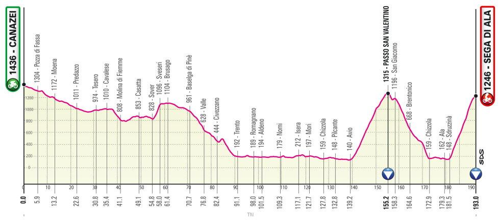 Giro de Italia 2021 Perfil etapa 17
