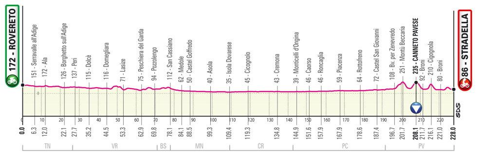 Giro de Italia 2021 Perfil etapa 18