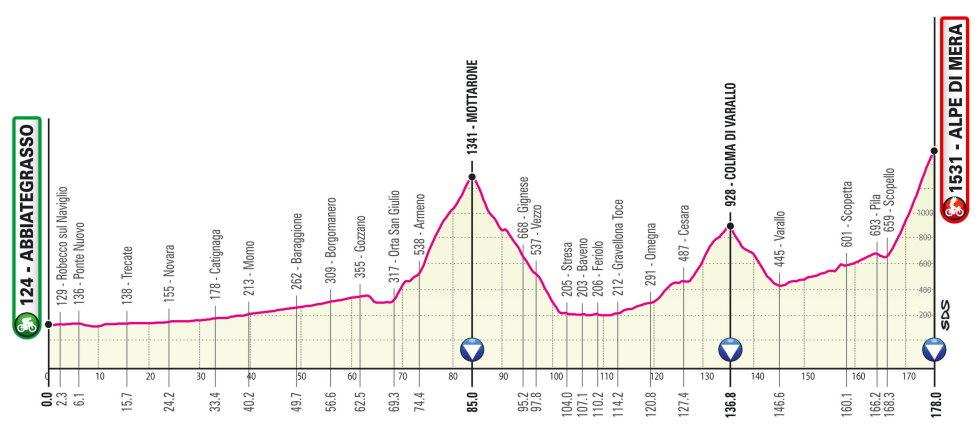 Giro de Italia 2021 Perfil etapa 19
