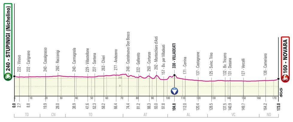 Giro de Italia 2021 Perfil etapa 2