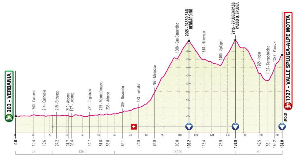 Giro de Italia 2021 Perfil etapa 20