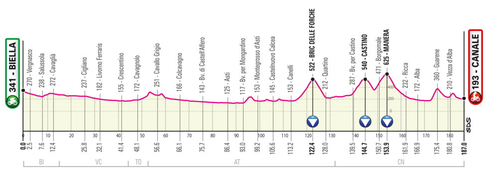 Giro de Italia 2021 Perfil etapa 3