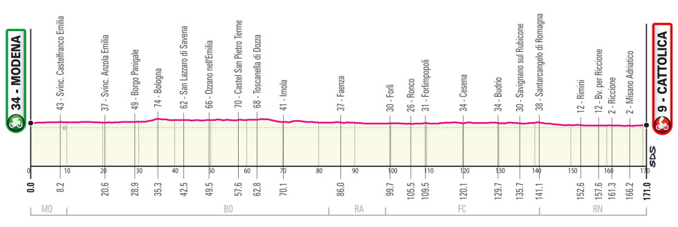 Giro de Italia 2021 Perfil etapa 5
