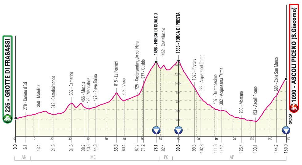 Giro de Italia 2021 Perfil etapa 6