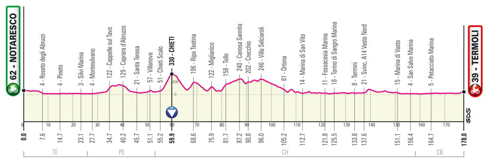 Giro de Italia 2021 Perfil etapa 7