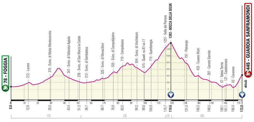 Giro de Italia 2021 Perfil etapa 8