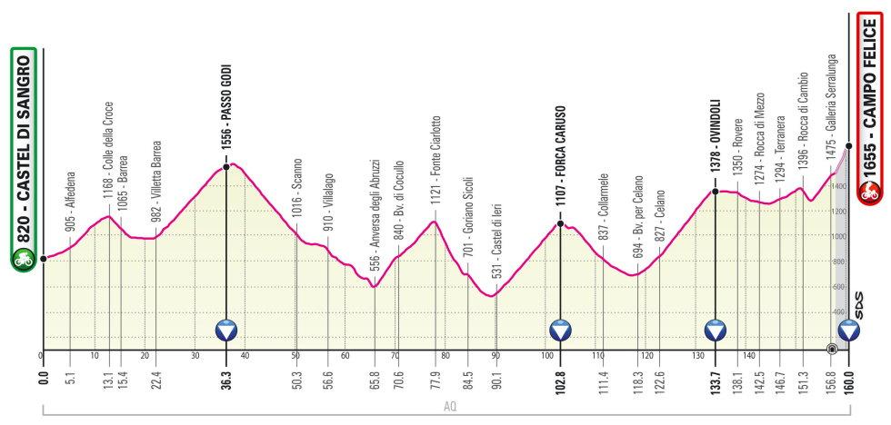 Giro de Italia 2021 Perfil etapa 9