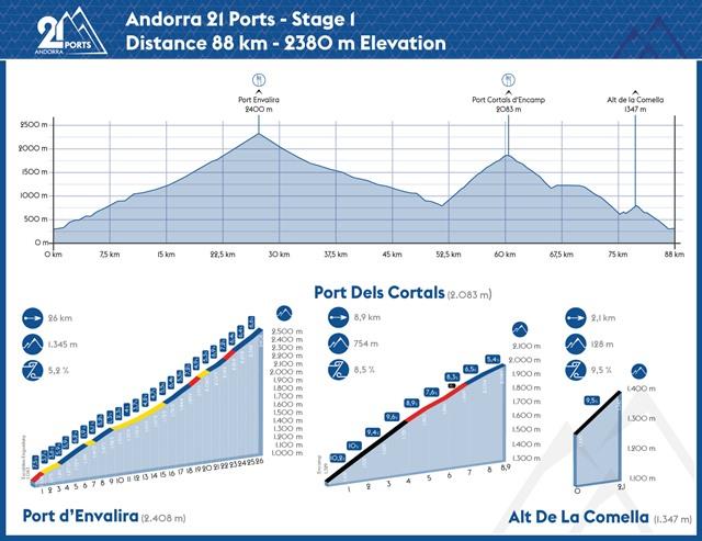 etapa 1 21 ports andorra