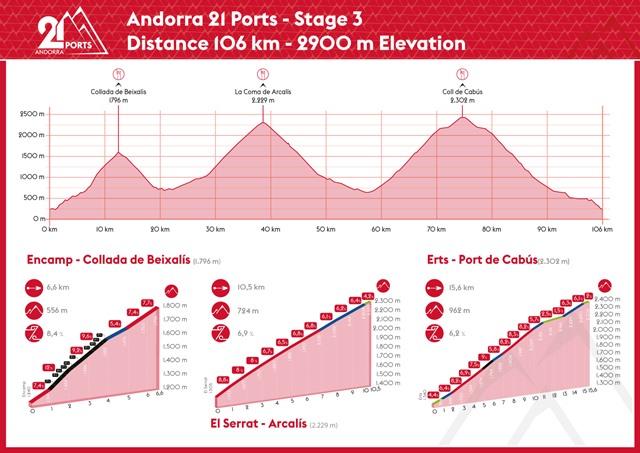 etapa 3 21 ports andorra