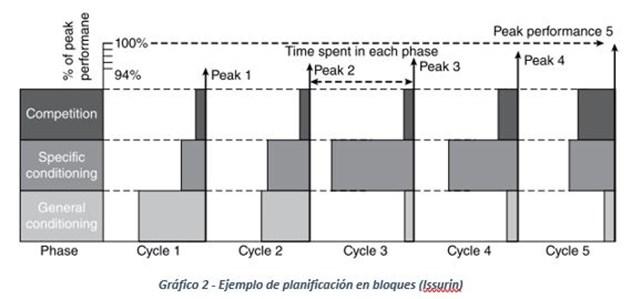 planificacion picos de forma ciclismo
