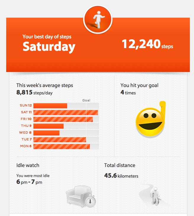 Jawbone up2 mail resumen semanal