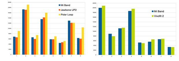 xiaomi-mi-band-grafica-comparativa-3