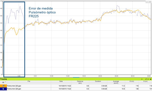 Prueba-pulsometro-opticoFR225-vs-FR220-