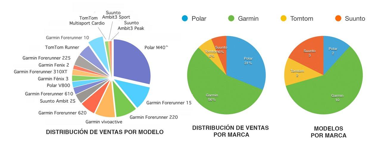analisis-de-ventas-relojes-gps-marcas-y-modelos-1