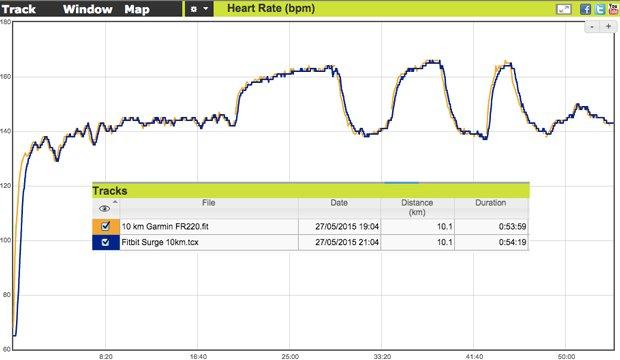 Prueba entrenamiento de series pulsómetro óptico Fitbit Surge.