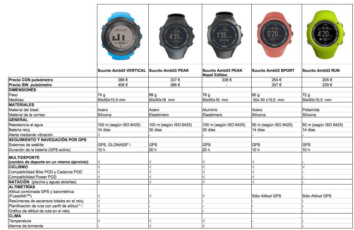 Tabla comparativa familia Suunto Ambit3: Vertical, Peak, Nepal, Sport y Run.