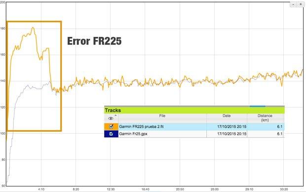 Prueba-2-FR225-VS-FR25