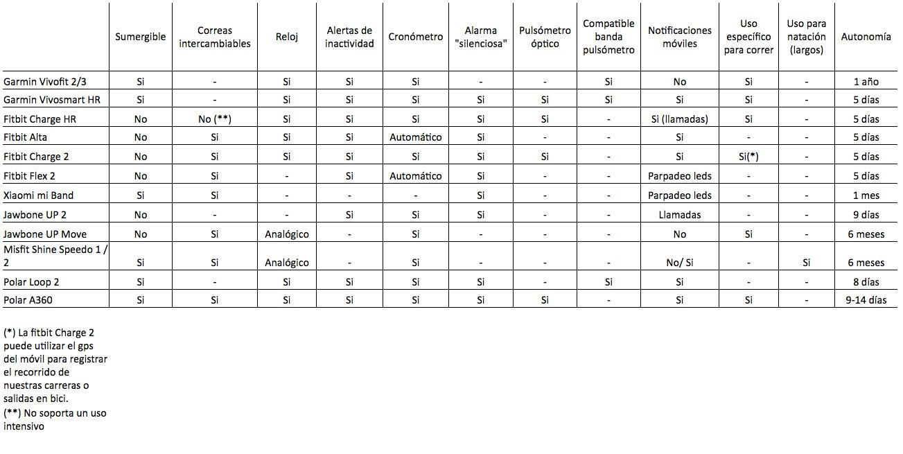Comparativa funciones pulseras de actividad