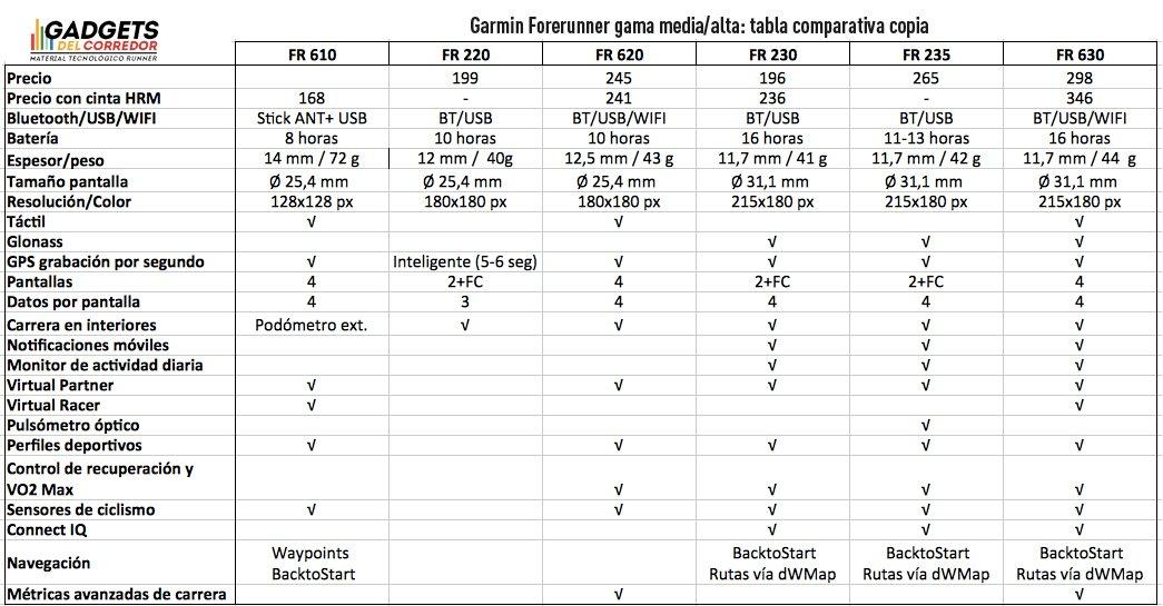 modelos forerunner running gama media alta tabla comparativa de especificaciones técnicas