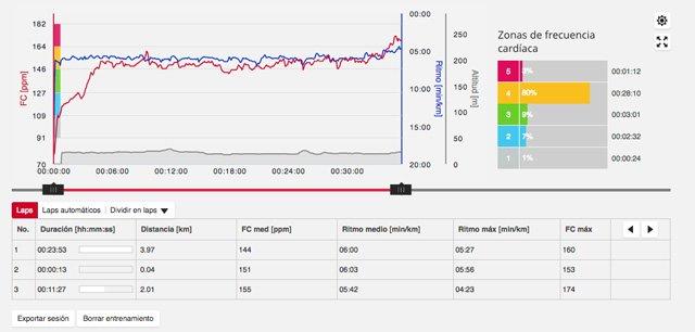 Gráficas de velocidad, ritmo y pulso del portal Flow Polar