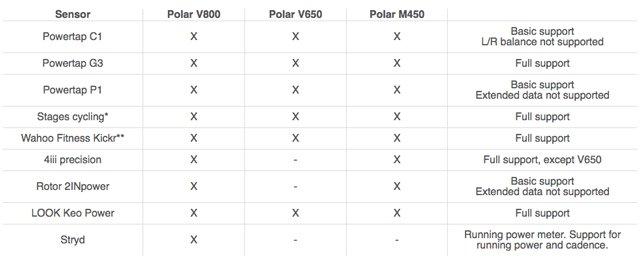 Sensores de potencia compatibles con ciclocomputadores Polar V650 y M450