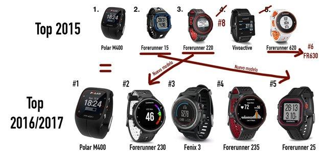 Comparativa Top-5 relojes gps más vendidos en 2015 y 2107
