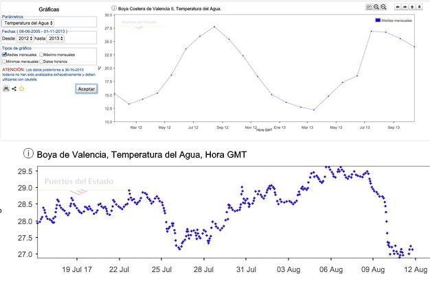 Evolución de la temperatura del agua por meses y años.