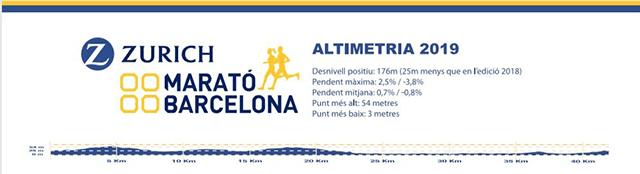 altimetria marato barcelona 2019