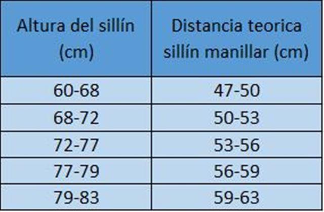 distancia entre sillín y manillar calculo