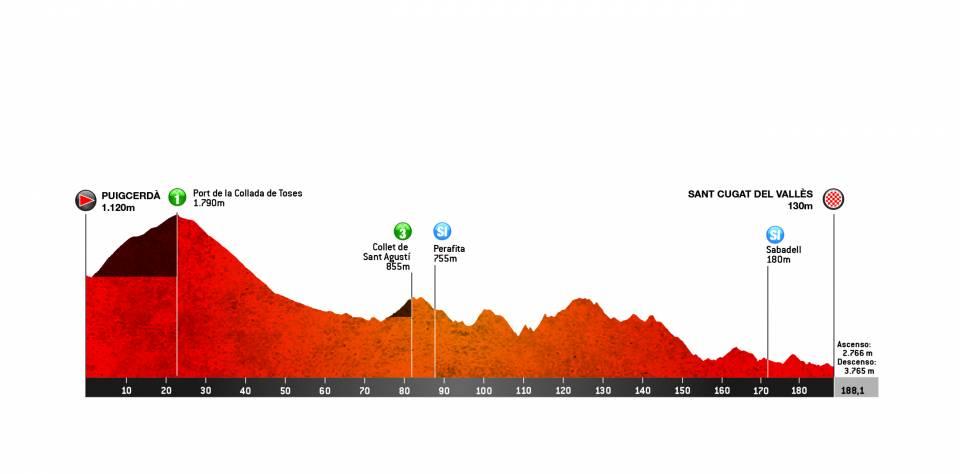 etapa 5 volta a catalunya 2019 perfil