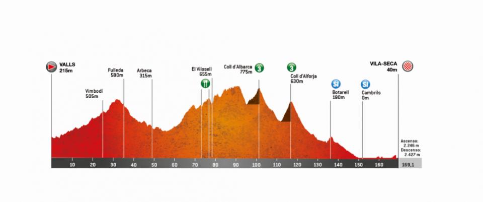 etapa 6 volta a catalunya 2019 perfil
