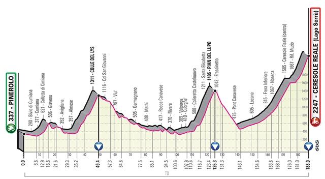 etapa 13 giro italia 2019 perfil
