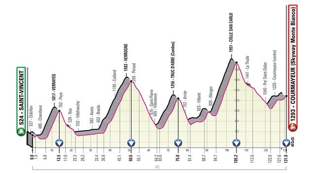 etapa 14 giro de italia 2019 perfil