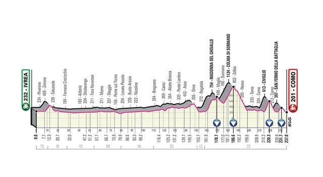etapa 15 giro italia 2019 perfil