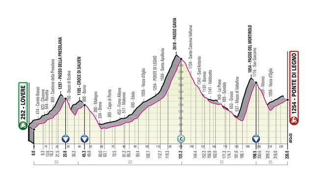 etapa 16 giro italia 2019 perfil