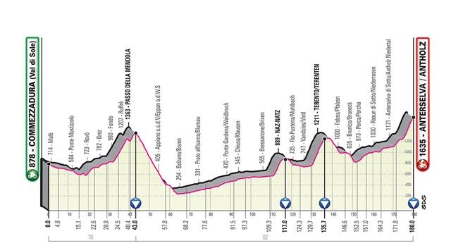 etapa 17 giro italia 2019 perfil