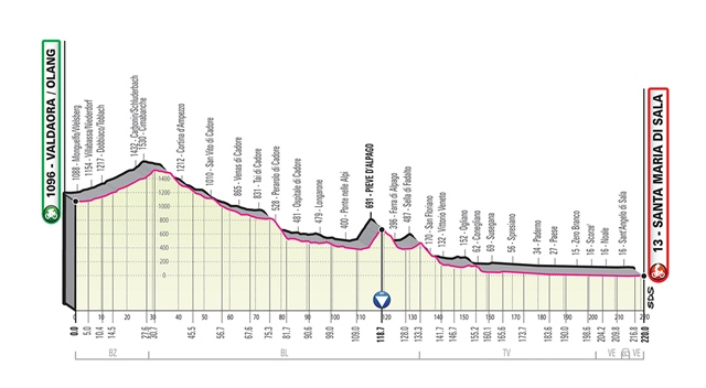 etapa 18 giro italia 2019 perfil
