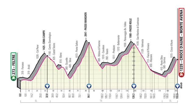 etapa 19 giro italia 2019 perfil