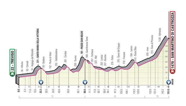 etapa 20 giro italia 2019 perfil