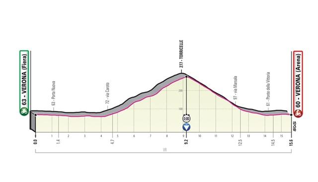 etapa 21 giro italia 2019 perfil