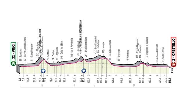etapa 3 giro de italia 2019 perfil